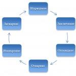 Цикъл на шприцване